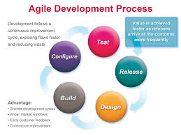 Agile Development: Learn The Three Important Principles