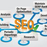 How To Find Reliable SEO Experts India