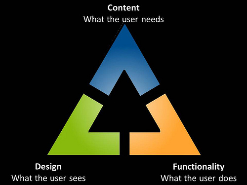 An Overview Of The Process Of Designing And Developing A Business Website