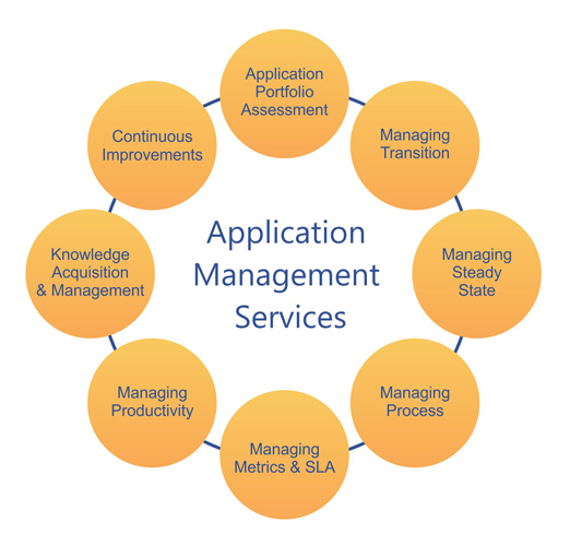 Support And Maintenance Service - How To Meet The Changing Needs Of Clients