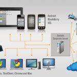 6 Ways To Improve Cloud Working Environment