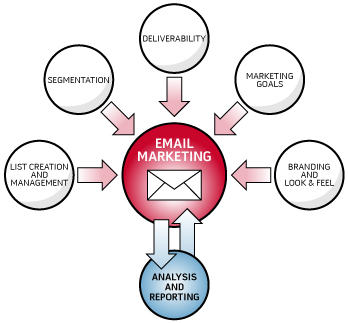 4 Advantages Of Email Marketing Management