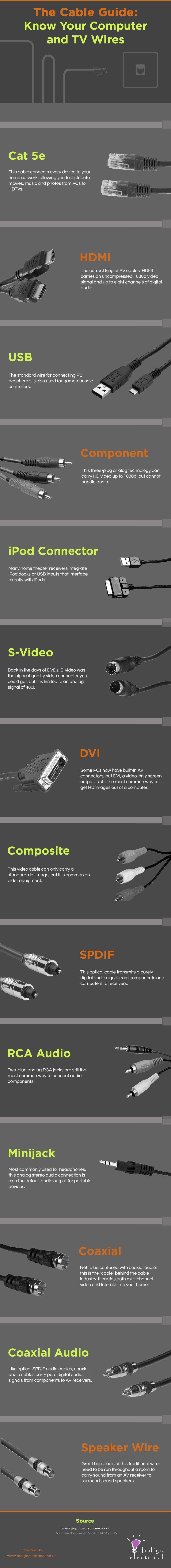 The Cable Guide: Know Your Computer and TV Wires