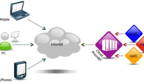 Internet Services That Are In The Clouds