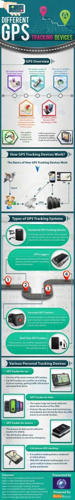 GPS Tracking Devices: Navigate Anywhere and Everywhere