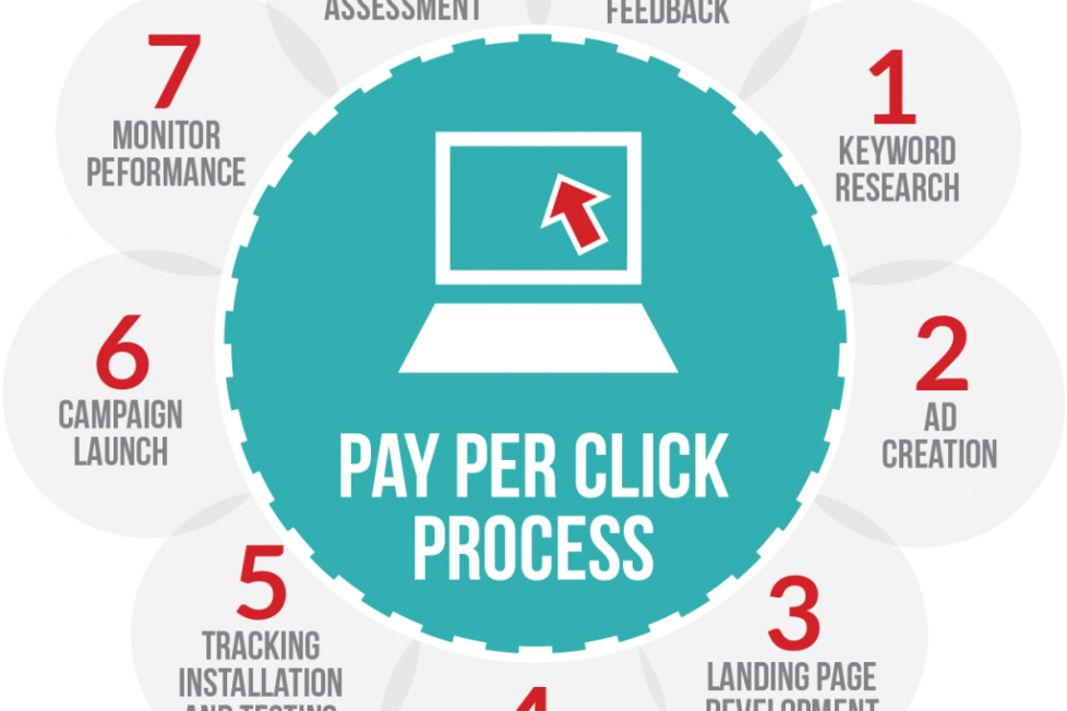 PPC Marketing - How It Helps In The Growth Of Your Business