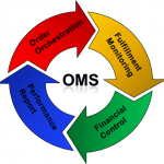 Order Management System – A Smart Solution For Your Business