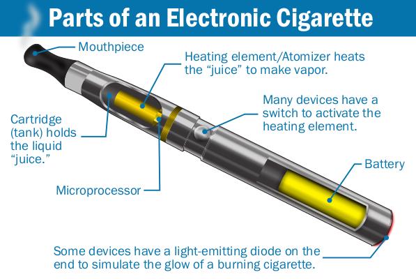 E-Cigarettes: An Answer To Rising Public Health Challenge