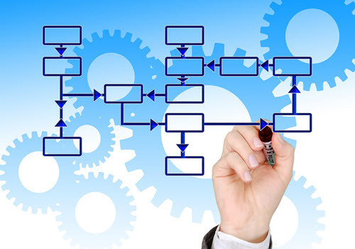 Growing Impact Of BPM On All Types Of Business