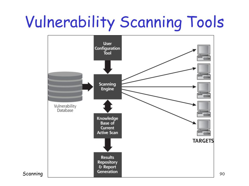 Online Free Tools Meant For Vulnerability Scanning