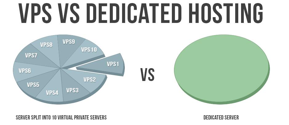 How Do Make Use A Virtual Private Server