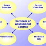 Tips To Make The Program Assessment More Efficient